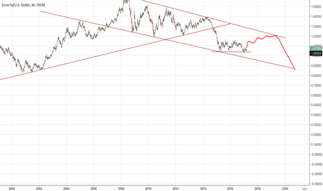 EURUSD: 1.1460 and 1.2050 is that possoble !!
