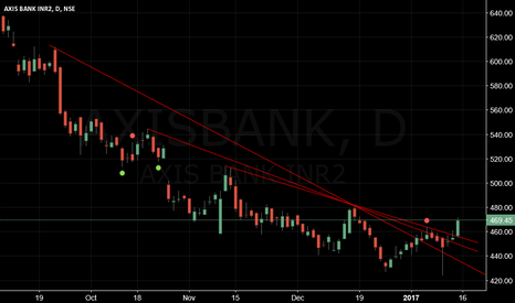 AXISBANK: AXISBANK-BREAK OUT