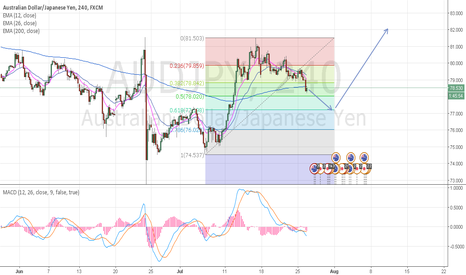 AUDJPY: AUDJPY wait Long