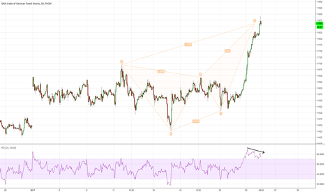 GER30: $DAX 30m potential bearish butterfly with diverging rsi