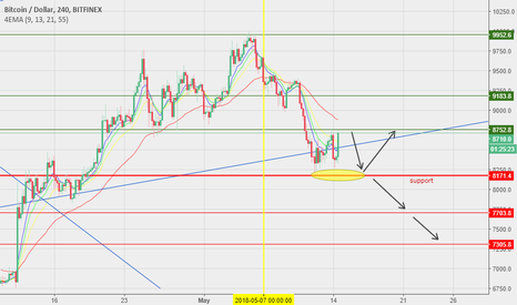 BTCUSD: Technical Analysis - BTC