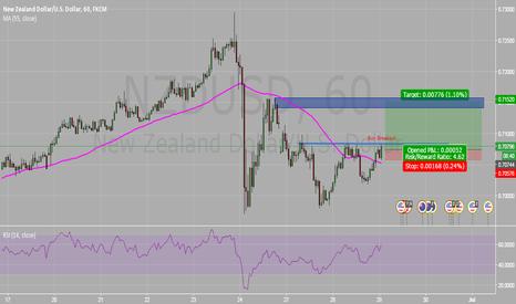 NZDUSD: NZDUSD : Buy Breakout