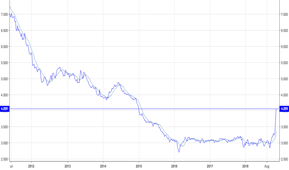 NGZ2018: EXPLOSIVE MULTI- YEAR  BULLISH BREAKOUT in Natural Gas  !