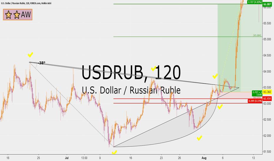 USDRUB: USDRUB 13 RRR long