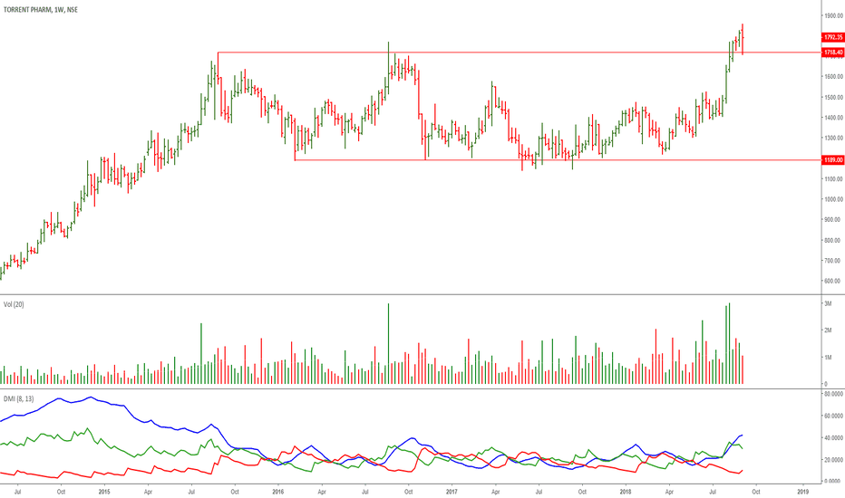 TORNTPHARM: Torrent Pharma: Wonderful Re-accumulation Candidate