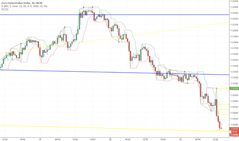 EURAUD: Support