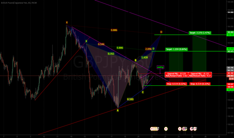GBPJPY: possible