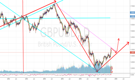 GBPUSD: GBPUSD IS LOOK UP