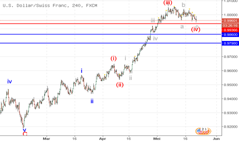 USDCHF: USD/CHF: analisis wave