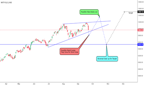 NIFTY: Thinking out form Technical view ,  Will Nifty is trap ?