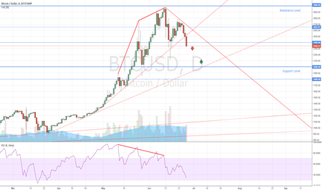 BTCUSD: Few Words About Cryptomarkets