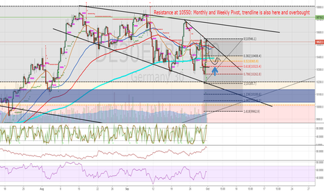 DE30EUR: DAX - Let it fall and buy the dips