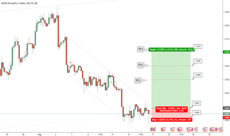 GBPUSD: GBPUSD - My Trading Plan for 21-25 Aug 2017