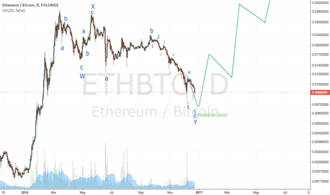 ETHBTC: Ethereum one more leg down and then MOON