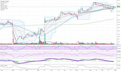 ETSY: Passed 50SMA / Potential to go higher