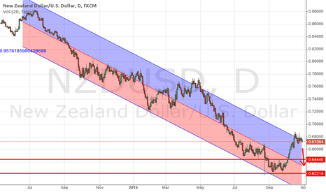 NZDUSD: Weekly Bias Short