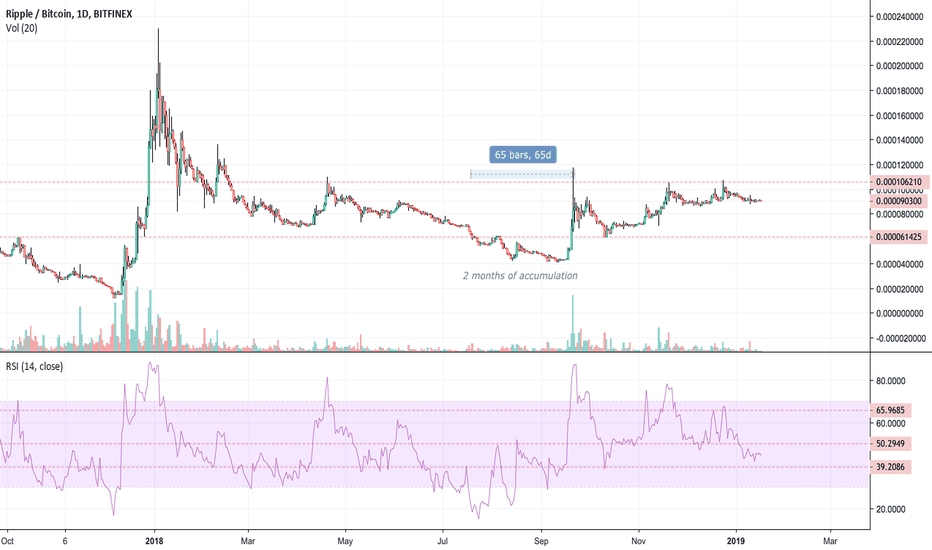 XRPBTC: XRP/BTC Analysis - Stuck in the middle with you