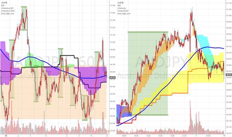 AUDJPY: 来週の注目通貨ペアその2