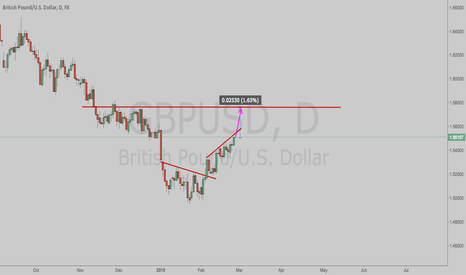 GBPUSD: GBPUSD Long after important news today