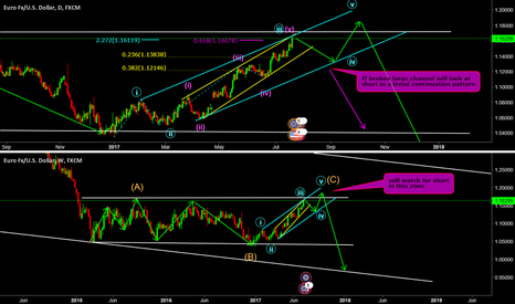 EURUSD: wave 3 completing