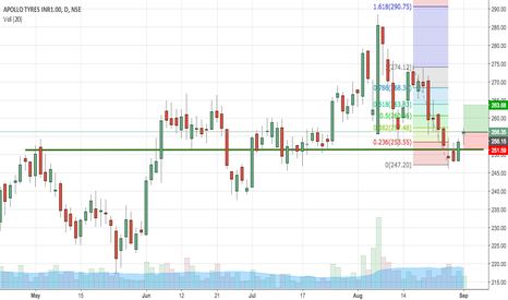 APOLLOTYRE: APOLLO TYRES retracement from support after forming a doji