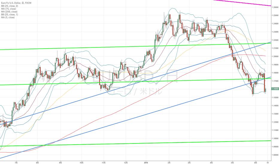 EURUSD: ユーロドル:ユーロドルの視点から株価指数や米10年債利回りが上昇するようであればドル円は一気に上昇する可能性も…