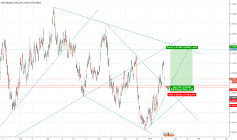 NZDUSD: NzdUsd Long till Upper Major Trendline