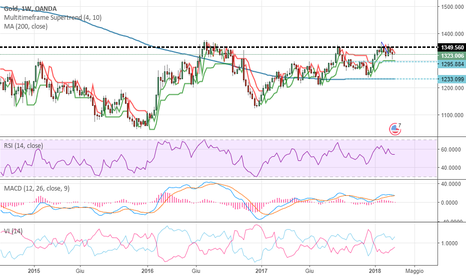 XAUUSD: Oro, primi segnali di dollaro in ripresa?