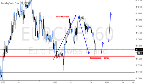 EURCHF: Potential long entry on pull back