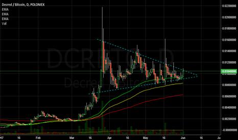 DCRBTC: DCR long