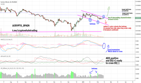 FCTBTC: Keep an eye on FCT for possible new bullish wave !