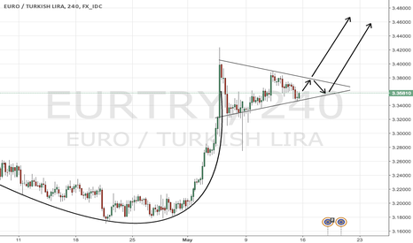 EURTRY: EURTRY bullish signals with bullish fundamentals