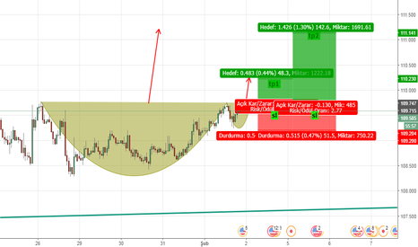 USDJPY: usd jpy cup and handle