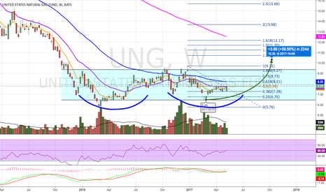 UNG: Possible Double Bottom?