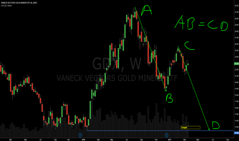 GDX: Gold miners heading lower