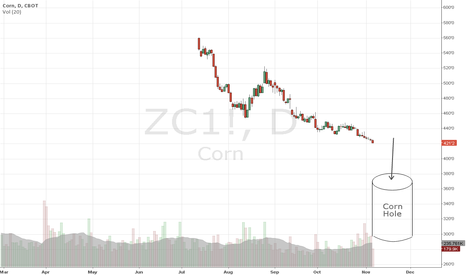 ZC1!: Corn Hole
