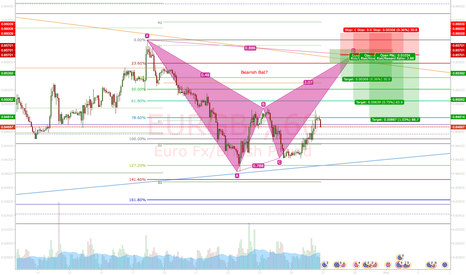 EURGBP: EURGBP: Opportunity to short on bat formation turns valid