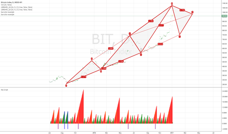 BIT: Bitcoin Short in point B