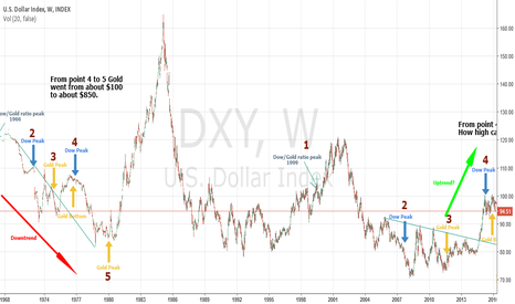 DXY: Fractal Analysis of Gold Using US Dollar Index