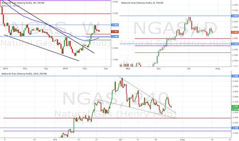 NGAS: Natural Gas Long