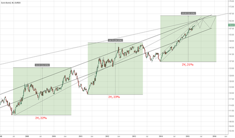 GG2!: Bund - Wait until ridiculous levels are reached to short
