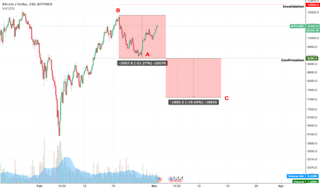 BTCUSD: BTCUSD Possible Adam & Adam double top