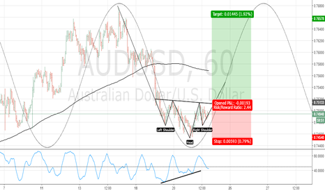 AUDUSD: Aud/Usd Head & Shoulder