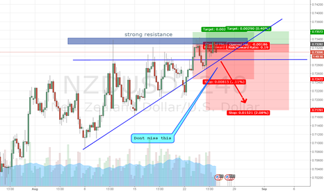 NZDUSD: TWO MANY REASONS TO GO SHORT