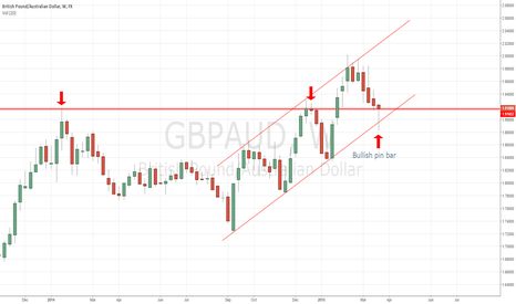 GBPAUD: GBPAUD - Bullish Pin Bar Forms as the Pair Holds Weekly Support