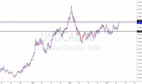 USDCAD: bearish environment