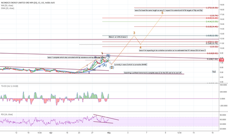 NCCL: NCCL wave count using 15m chart