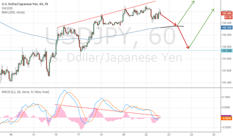 USDJPY: USD/JPY Long op