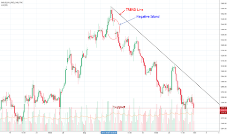 GOLD: #GOLD #Negative view for next week
