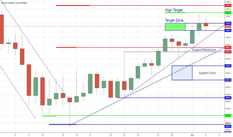 BTCUSD: Bitcoin - Exhausting the Bulls
